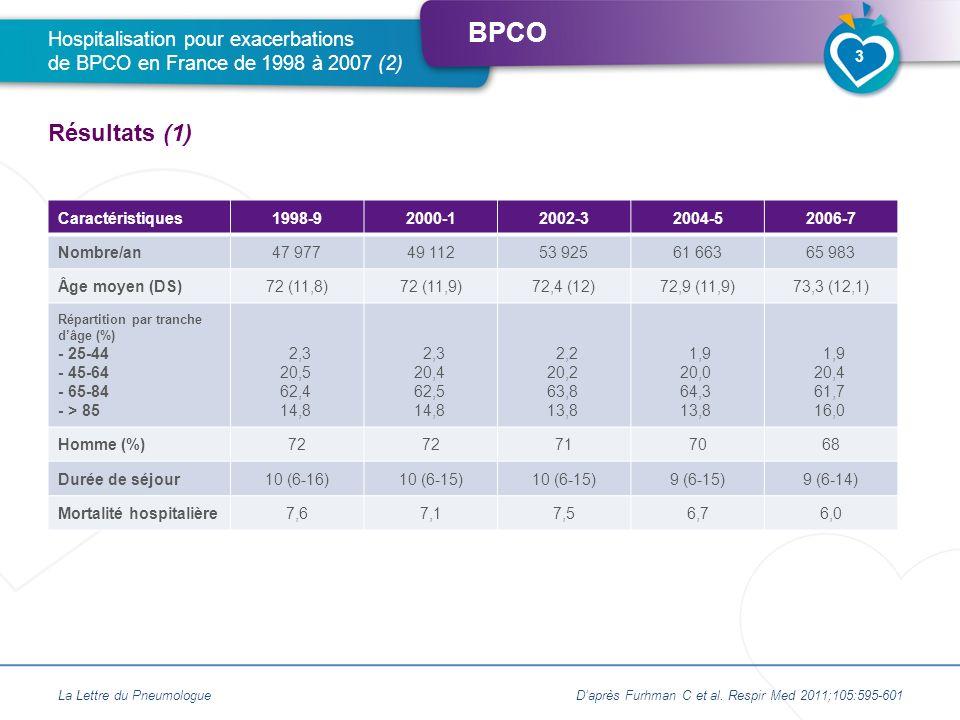 BPCO Taux dadmission (standardisé sur lâge) en augmentation de 4,4 % par an chez la femme Taux dadmission (standardisé sur lâge) en augmentation de 1,6 % par an chez lhomme Forte saisonnalité des hospitalisations Hospitalisation pour exacerbations de BPCO en France de 1998 à 2007 (3) Résultats (2) Daprès Furhman C et al.