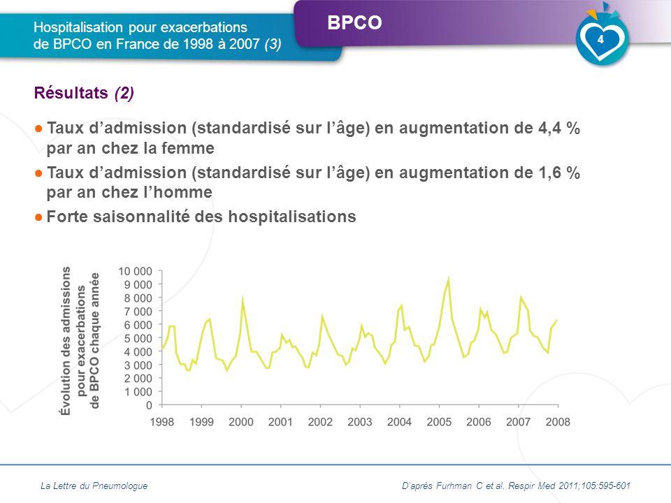 BPCO Les exacerbations de BPCO nécessitant une hospitalisation sont associées à un risque accru de mortalité Objectif de létude Évaluer le rôle de la défaillance cardiaque dans la mortalité post-exacerbations Schéma de létude Étude prospective sur 1 an dune série de patients consécutifs, hospitalisés pour exacerbations de BPCO (Nouvelle-Zélande) Évaluation systématique du NT-proBNP et de la troponine à ladmission en excluant les patients porteurs dune atteinte coronarienne 250 patients inclus Recherche de corrélation entre la mortalité à 30 jours (objectif principal) et à 1 an (objectif secondaire), dune part, et lélévation du NT-proBNP et de la troponine, dautre part Analyse univariée puis multivariée prenant en compte dautres facteurs pronostiques (âge, EFR, IMC, scores cliniques pronostiques) La Lettre du PneumologueDaprès Chang CL et al.