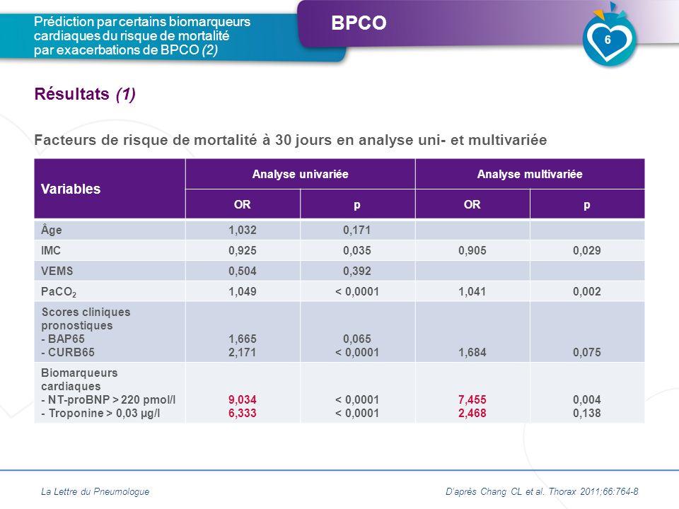 BPCO Facteurs de risque de mortalité à 30 jours en analyse uni- et multivariée La Lettre du Pneumologue Prédiction par certains biomarqueurs cardiaque
