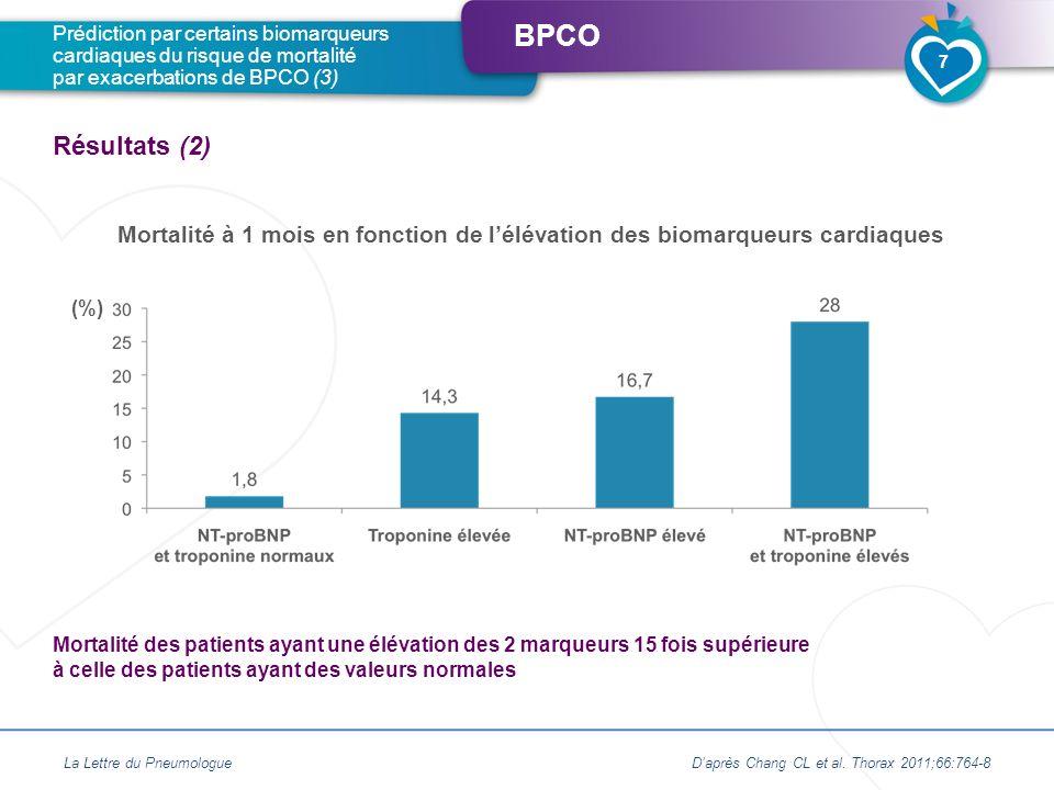 BPCO Mortalité à 1 mois en fonction de lélévation des biomarqueurs cardiaques La Lettre du PneumologueDaprès Chang CL et al. Thorax 2011;66:764-8 Préd