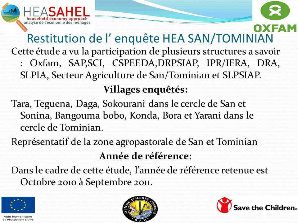 Restitution de l enquête HEA SAN/TOMINIAN Cette étude a vu la participation de plusieurs structures a savoir : Oxfam, SAP,SCI, CSPEEDA,DRPSIAP, IPR/IF