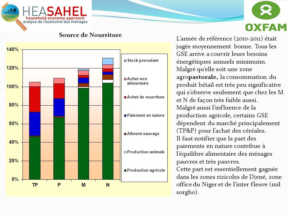 Source de Nourriture Lannée de référence (2010-2011) était jugée moyennement bonne. Tous les GSE arrive a couvrir leurs besoins énergétiques annuels m