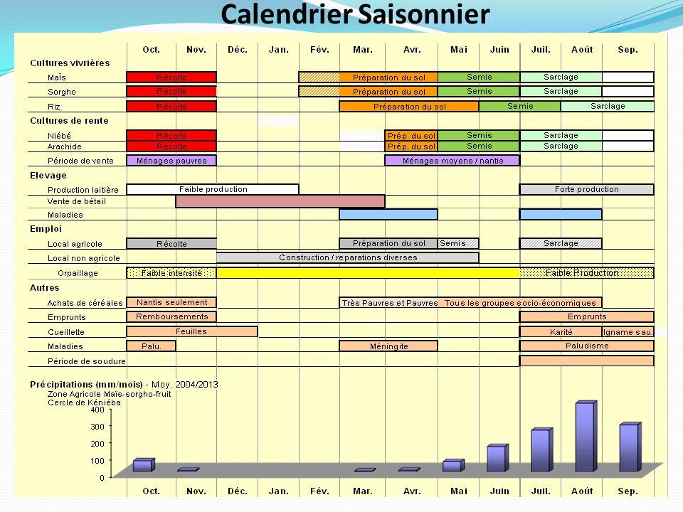 Calendrier Saisonnier