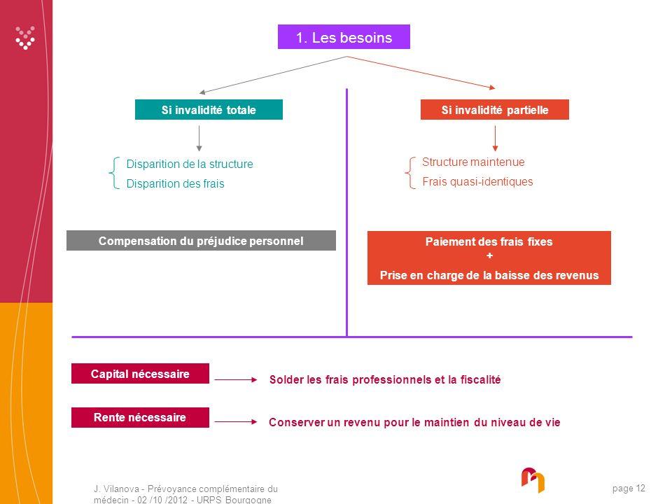 J. Vilanova - Prévoyance complémentaire du médecin - 02 /10 /2012 - URPS Bourgogne 05 /2010 page 12 1. Les besoins Si invalidité totale Disparition de