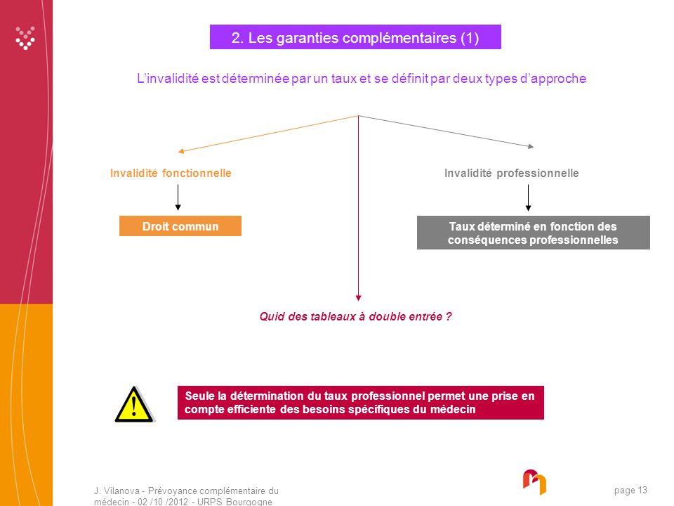 J. Vilanova - Prévoyance complémentaire du médecin - 02 /10 /2012 - URPS Bourgogne 05 /2010 page 13 2. Les garanties complémentaires (1) Linvalidité e