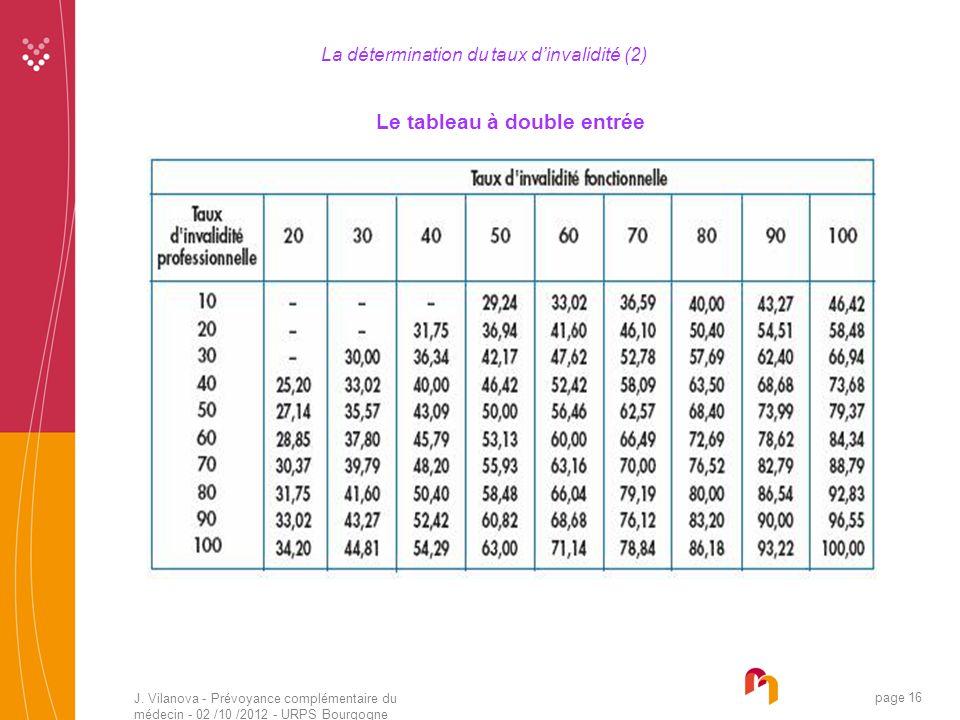 J. Vilanova - Prévoyance complémentaire du médecin - 02 /10 /2012 - URPS Bourgogne 05 /2010 page 16 La détermination du taux dinvalidité (2) Le tablea