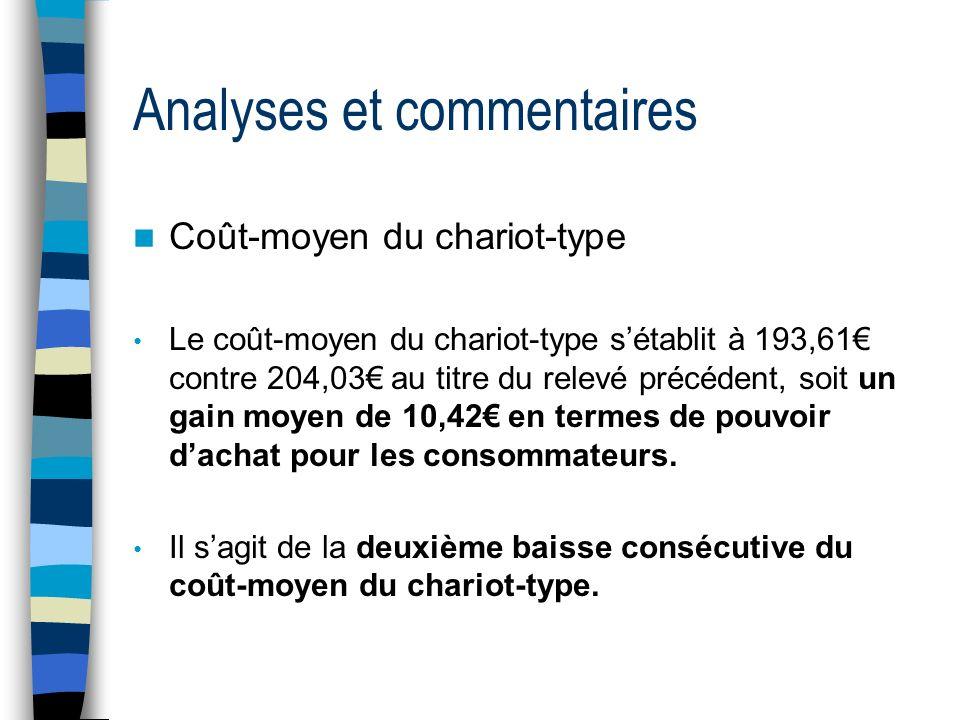 Analyses et commentaires Coût-moyen du chariot-type Le coût-moyen du chariot-type sétablit à 193,61 contre 204,03 au titre du relevé précédent, soit u