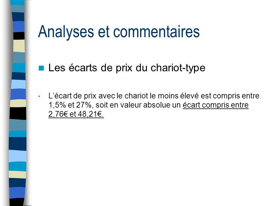Analyses et commentaires Les écarts de prix du chariot-type Lécart de prix avec le chariot le moins élevé est compris entre 1,5% et 27%, soit en valeu