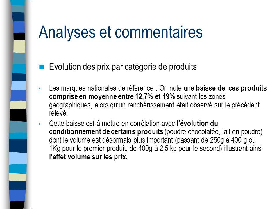 Analyses et commentaires Evolution des prix par catégorie de produits Les marques nationales de référence : On note une baisse de ces produits compris