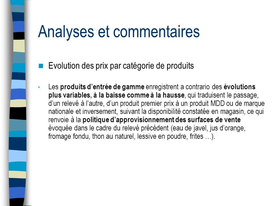 Analyses et commentaires Evolution des prix par catégorie de produits Les produits dentrée de gamme enregistrent a contrario des évolutions plus varia