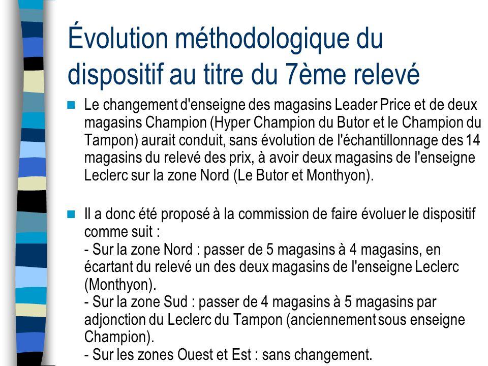 Évolution méthodologique du dispositif au titre du 7ème relevé Le changement d'enseigne des magasins Leader Price et de deux magasins Champion (Hyper