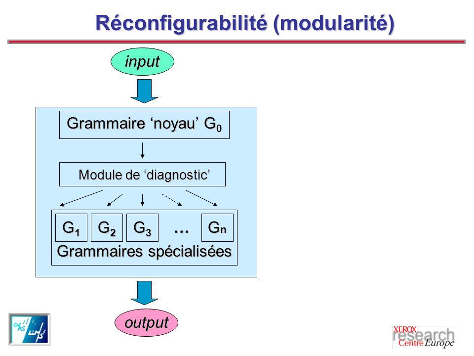 Réconfigurabilité (modularité) input output Grammaire noyau G Grammaire noyau G 0 Grammaires spécialisées G1G1G1G1 G2G2G2G2 G3G3G3G3… GnGnGnGn Module de diagnostic