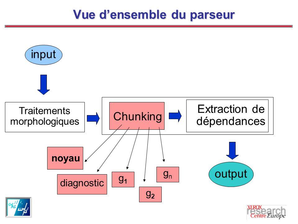 Vue densemble du parseur input output Chunking Extraction de dépendances Traitements morphologiques g2g2 noyau diagnostic gngn g1g1