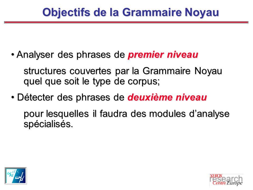 Objectifs de la Grammaire Noyau Analyser des phrases de premier niveau Analyser des phrases de premier niveau structures couvertes par la Grammaire Noyau quel que soit le type de corpus; Détecter des phrases de deuxième niveau Détecter des phrases de deuxième niveau pour lesquelles il faudra des modules danalyse spécialisés.