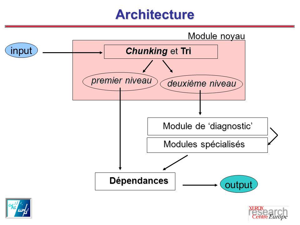 Architecture premier niveau deuxième niveau deuxième niveau Chunking et Tri Chunking et Tri Modules spécialisés Modules spécialisés Module de diagnostic Dépendances output input Module noyau