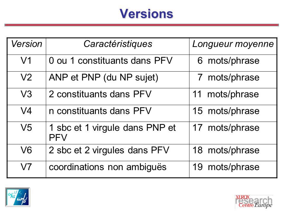 Versions VersionCaractéristiquesLongueur moyenne V10 ou 1 constituants dans PFV 6 mots/phrase V2ANP et PNP (du NP sujet) 7 mots/phrase V32 constituants dans PFV11 mots/phrase V4n constituants dans PFV15 mots/phrase V51 sbc et 1 virgule dans PNP et PFV 17 mots/phrase V62 sbc et 2 virgules dans PFV18 mots/phrase V7coordinations non ambiguës19 mots/phrase