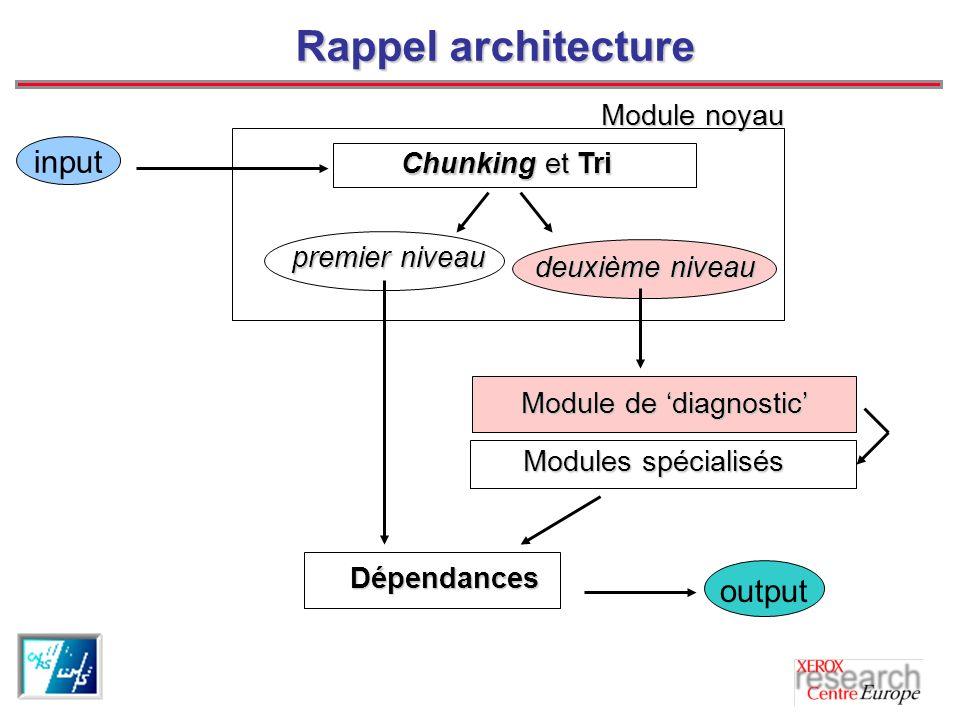 Rappel architecture premier niveau deuxième niveau deuxième niveau Chunking et Tri Chunking et Tri Modules spécialisés Modules spécialisés Module de diagnostic Dépendances output input Module noyau