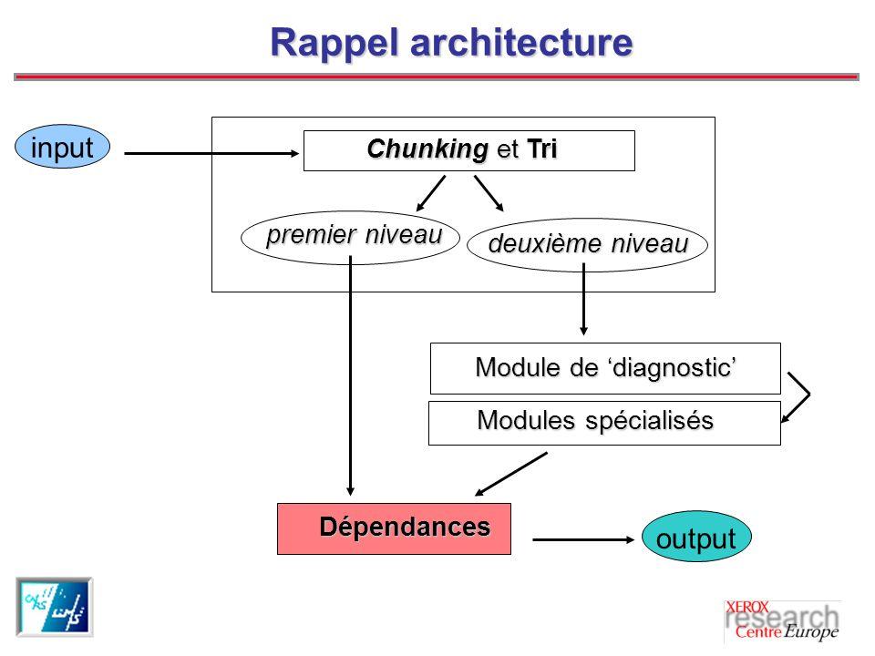 Rappel architecture premier niveau deuxième niveau deuxième niveau Chunking et Tri Chunking et Tri Modules spécialisés Modules spécialisés Module de diagnostic Dépendances output input