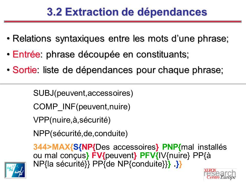 3.2 Extraction de dépendances Relations syntaxiques entre les mots dune phrase; Relations syntaxiques entre les mots dune phrase; Entrée: phrase découpée en constituants; Entrée: phrase découpée en constituants; Sortie: liste de dépendances pour chaque phrase; Sortie: liste de dépendances pour chaque phrase; SUBJ(peuvent,accessoires) COMP_INF(peuvent,nuire) VPP(nuire,à,sécurité) NPP(sécurité,de,conduite) 344>MAX{S{NP{Des accessoires} PNP{mal installés ou mal conçus} FV{peuvent} PFV{IV{nuire} PP{à NP{la sécurité}} PP{de NP{conduite}}}.}}