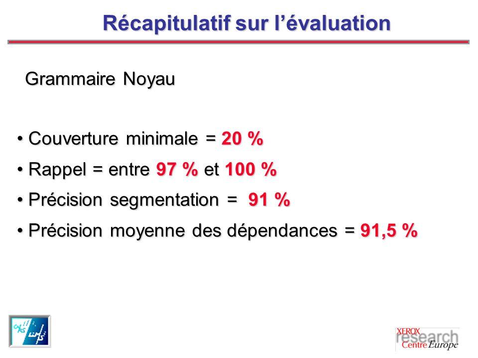 Récapitulatif sur lévaluation Couverture minimale = 20 % Couverture minimale = 20 % Rappel = entre 97 % et 100 % Rappel = entre 97 % et 100 % Précision segmentation = 91 % Précision segmentation = 91 % Précision moyenne des dépendances = 91,5 % Précision moyenne des dépendances = 91,5 % Grammaire Noyau