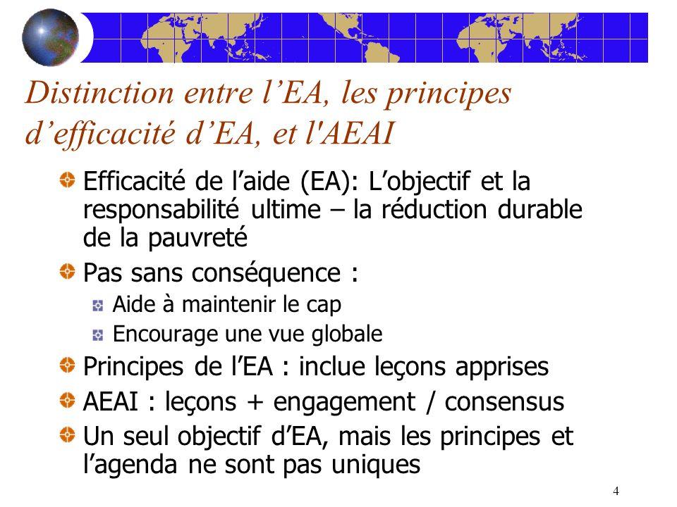 4 Distinction entre lEA, les principes defficacité dEA, et l AEAI Efficacité de laide (EA): Lobjectif et la responsabilité ultime – la réduction durable de la pauvreté Pas sans conséquence : Aide à maintenir le cap Encourage une vue globale Principes de lEA : inclue leçons apprises AEAI : leçons + engagement / consensus Un seul objectif dEA, mais les principes et lagenda ne sont pas uniques
