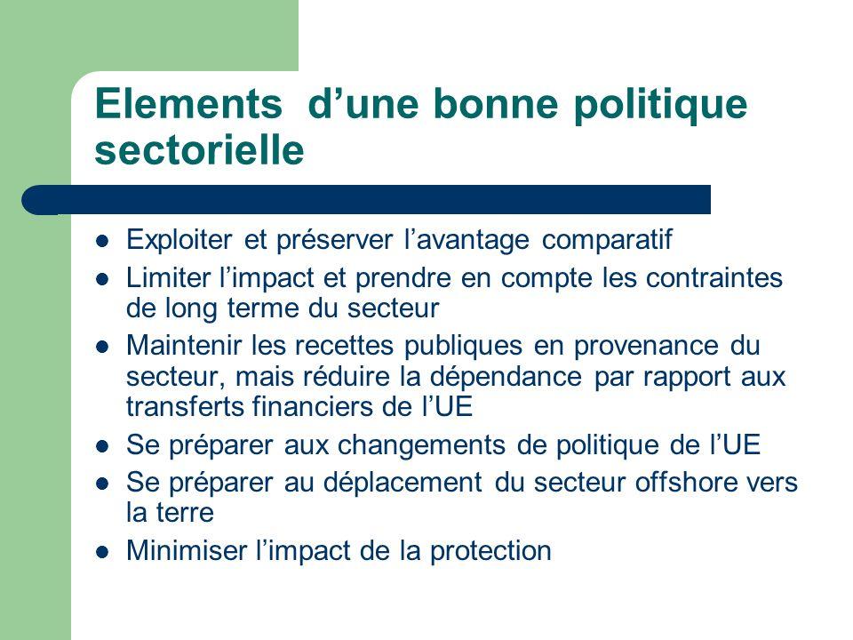 Elements dune bonne politique sectorielle Exploiter et préserver lavantage comparatif Limiter limpact et prendre en compte les contraintes de long ter