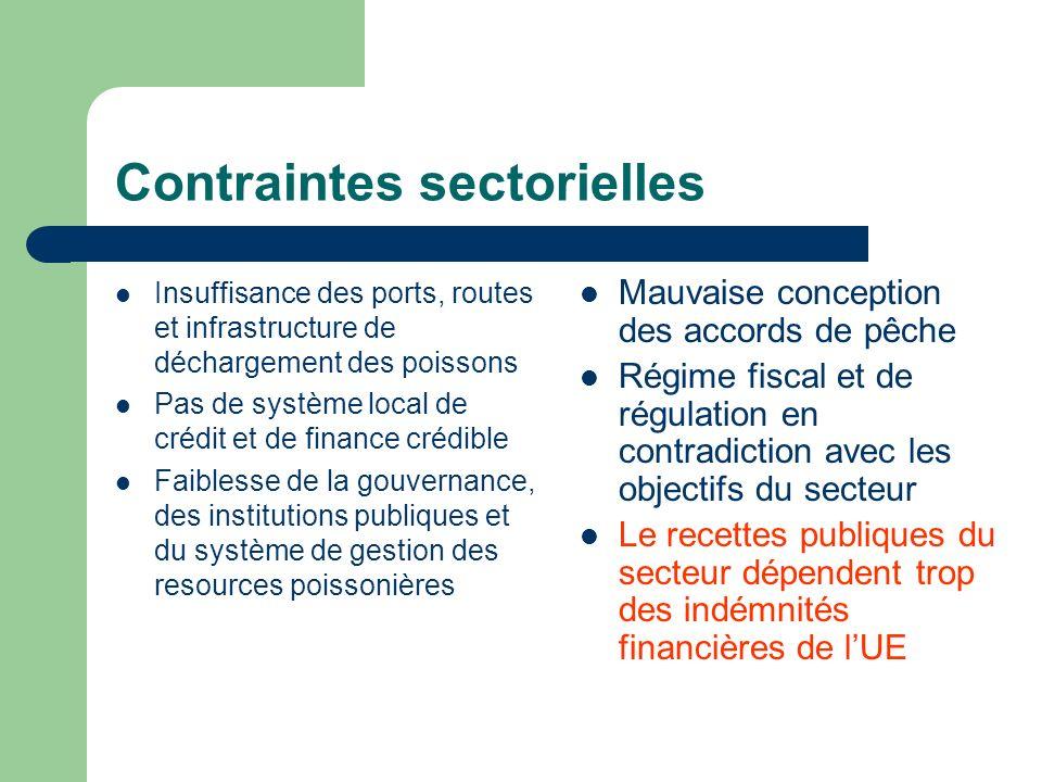 Contraintes sectorielles Insuffisance des ports, routes et infrastructure de déchargement des poissons Pas de système local de crédit et de finance cr