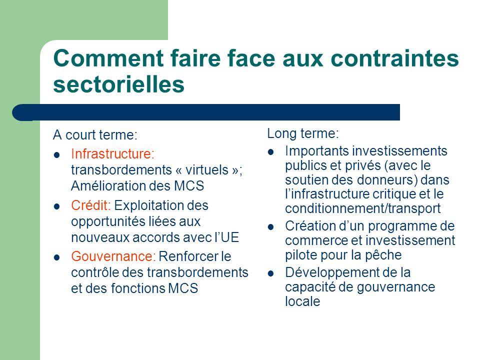 Comment faire face aux contraintes sectorielles A court terme: Infrastructure: transbordements « virtuels »; Amélioration des MCS Crédit: Exploitation
