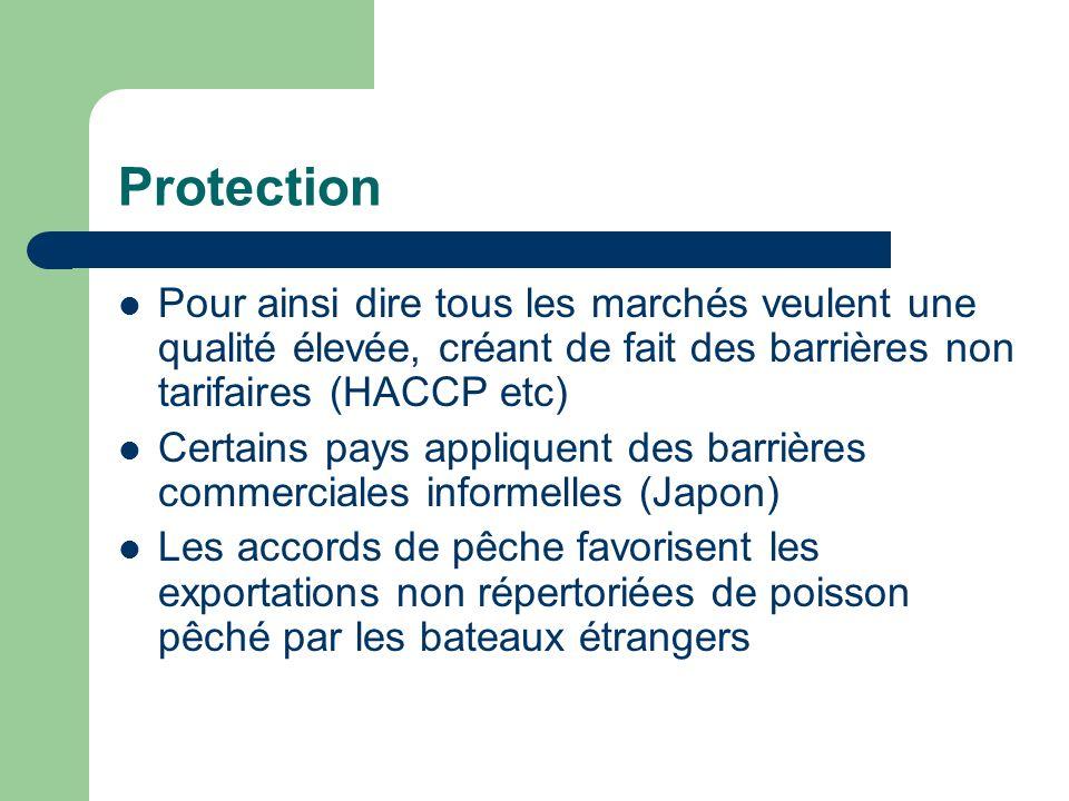 Protection Pour ainsi dire tous les marchés veulent une qualité élevée, créant de fait des barrières non tarifaires (HACCP etc) Certains pays appliquent des barrières commerciales informelles (Japon) Les accords de pêche favorisent les exportations non répertoriées de poisson pêché par les bateaux étrangers