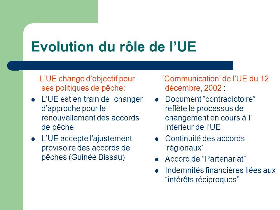 Evolution du rôle de lUE LUE change dobjectif pour ses politiques de pêche: LUE est en train de changer dapproche pour le renouvellement des accords d