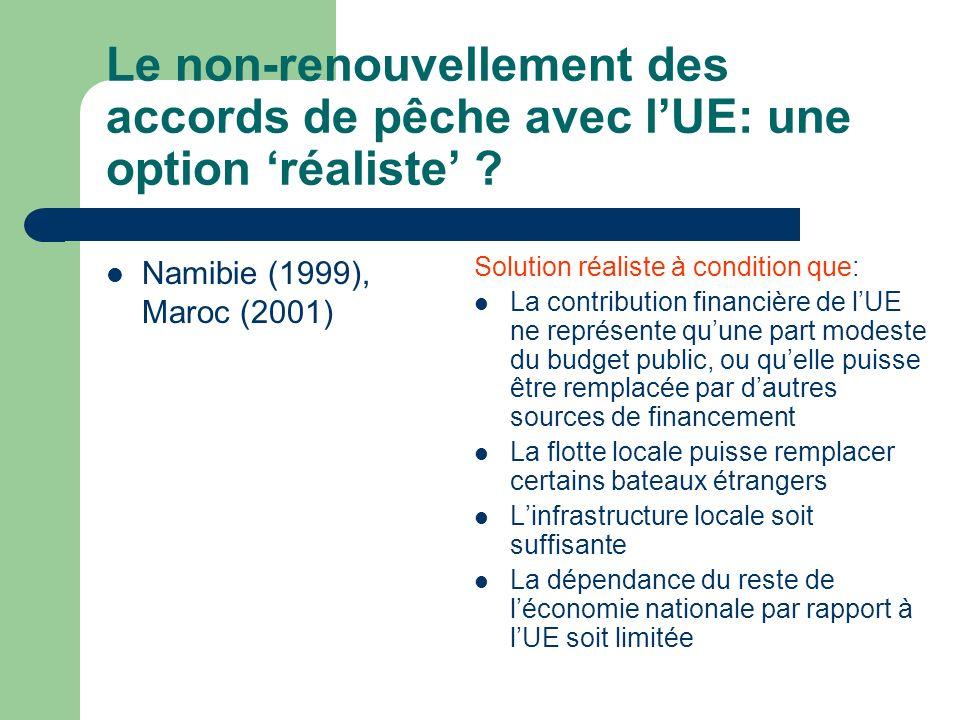 Le non-renouvellement des accords de pêche avec lUE: une option réaliste ? Namibie (1999), Maroc (2001) Solution réaliste à condition que: La contribu