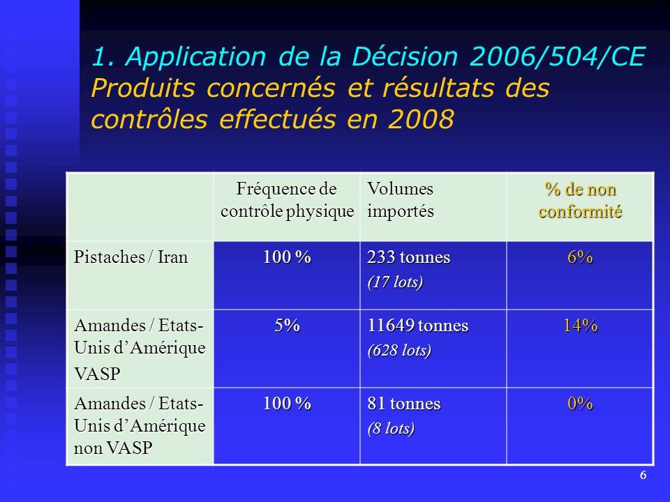 5 1. Application de la Décision 2006/504/CE Produits concernés et résultats des contrôles effectués en 2008 Fréquence de contrôle physique Volumes imp