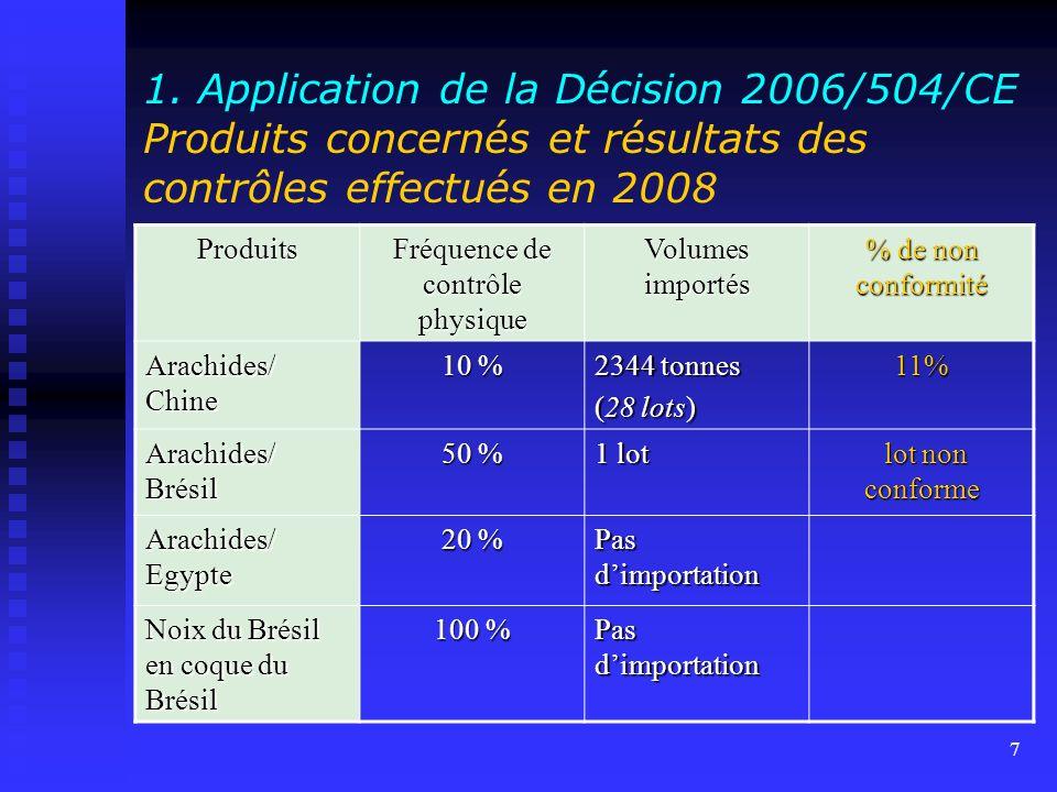 6 1. Application de la Décision 2006/504/CE Produits concernés et résultats des contrôles effectués en 2008 Fréquence de contrôle physique Volumes imp