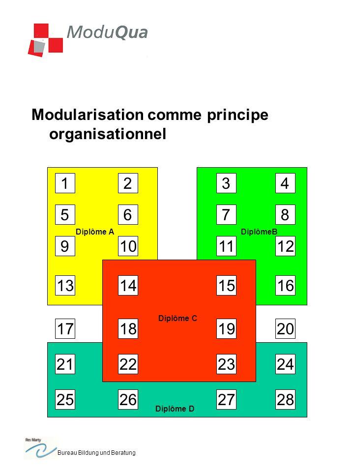 Bureau Bildung und Beratung Modularisation comme principe organisationnel 1 5 2 1314 109 6 3 18 7 11 1516 12 8 4 192017 2322 25 21 262728 24 Diplôme ADiplômeB Diplôme D Diplôme C