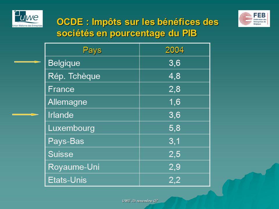 UWE 26 novembre 07 OCDE : Impôts sur les bénéfices des sociétés en pourcentage du PIB Pays2004 Belgique3,6 Rép. Tchèque4,8 France2,8 Allemagne1,6 Irla