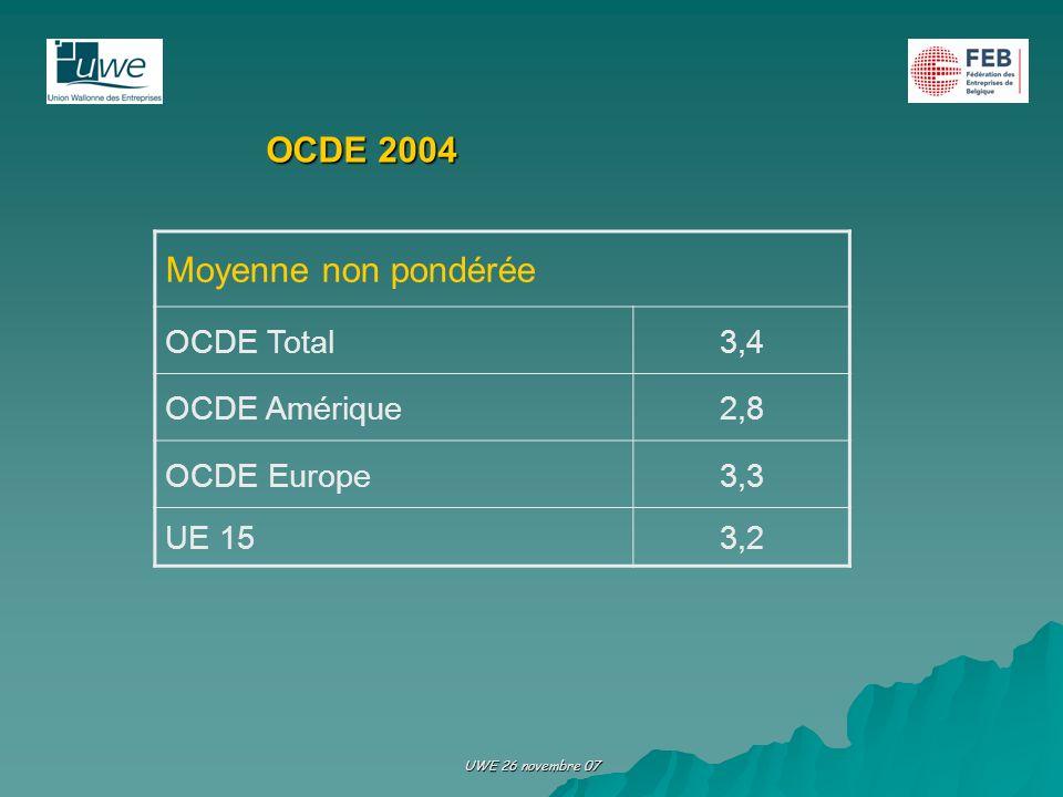 UWE 26 novembre 07 OCDE 2004 Moyenne non pondérée OCDE Total3,4 OCDE Amérique2,8 OCDE Europe3,3 UE 153,2