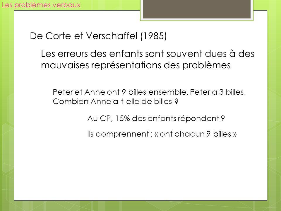Les problèmes verbaux De Corte et Verschaffel (1985) Les erreurs des enfants sont souvent dues à des mauvaises représentations des problèmes Peter et Anne ont 9 billes ensemble.