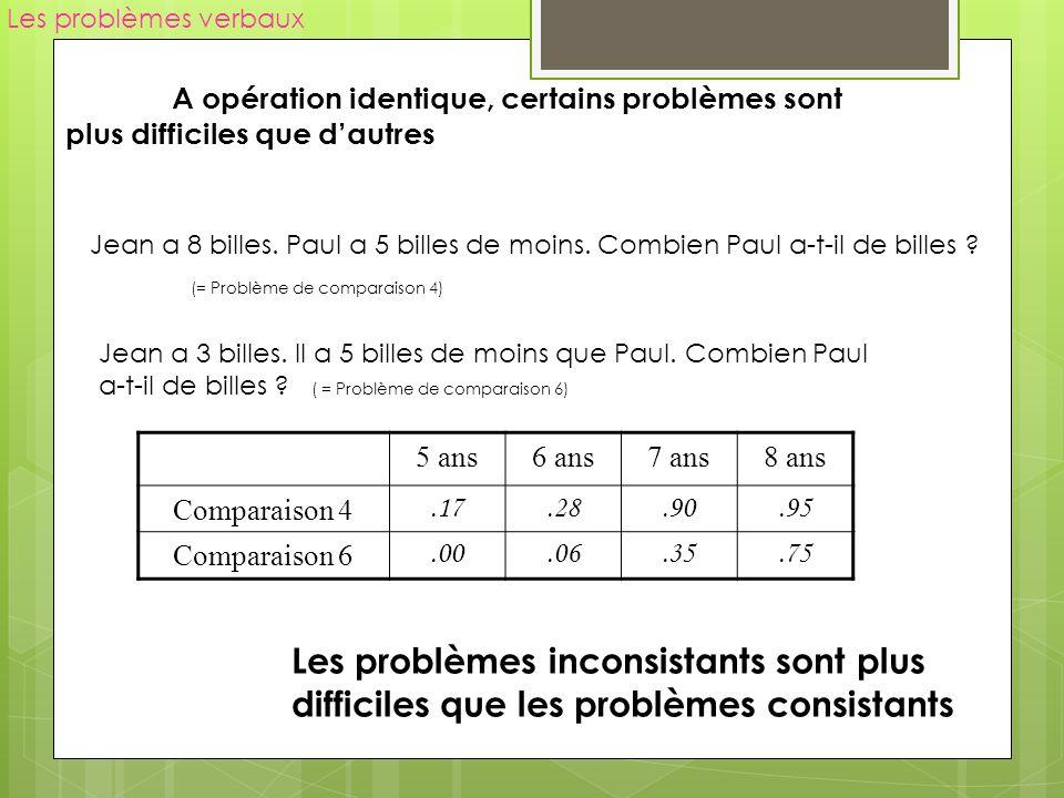 Les problèmes verbaux Les problèmes inconsistants sont plus difficiles que les problèmes consistants* Les enfants déclenchent des routines de procédures dès la lecture de termes clefs = Activation de schémas de problèmes (*de plus = addition de moins = soustraction)