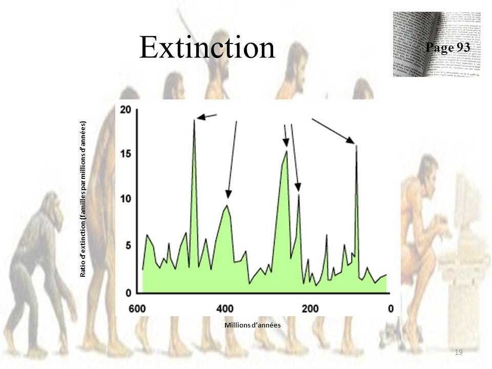 Extinction 19 Page 93 Millions dannées Ratio dextinction (familles par millions dannées)
