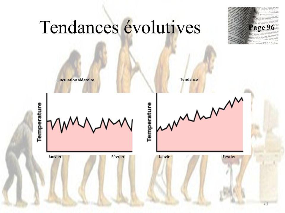 Tendances évolutives 24 Page 96 Janvier Février Fluctuation aléatoire Tendance