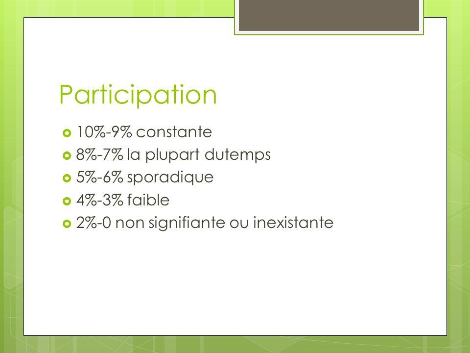 Participation 10%-9% constante 8%-7% la plupart dutemps 5%-6% sporadique 4%-3% faible 2%-0 non signifiante ou inexistante