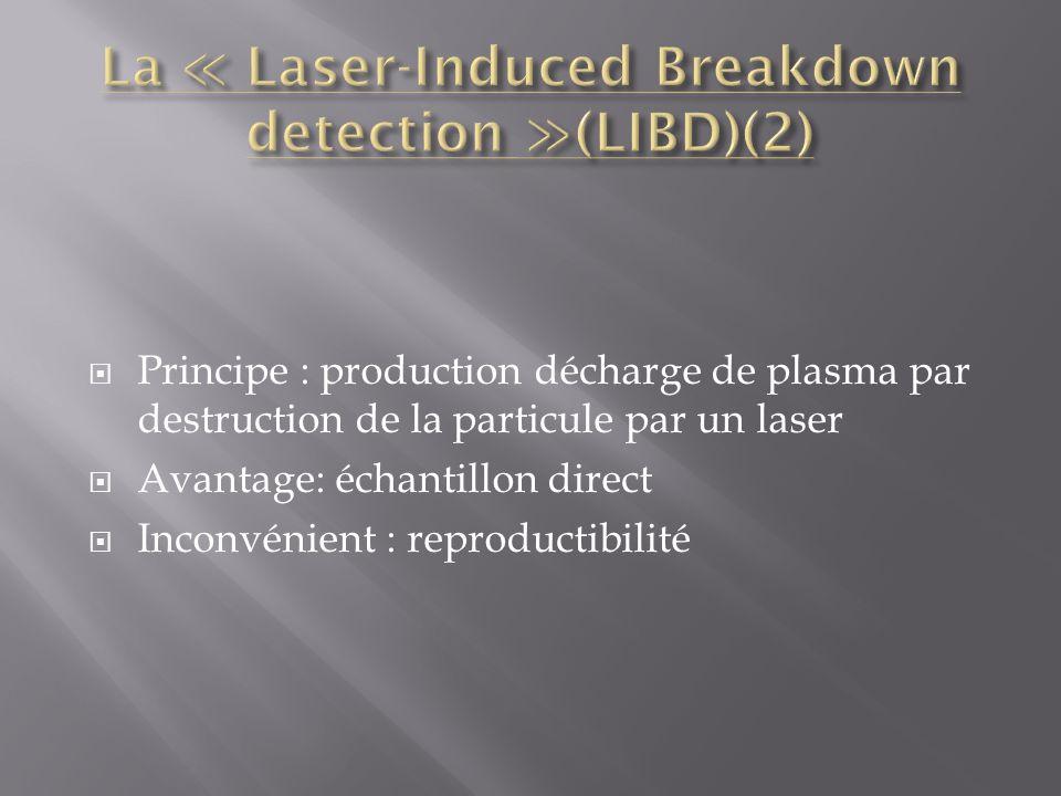 Principe : production décharge de plasma par destruction de la particule par un laser Avantage: échantillon direct Inconvénient : reproductibilité