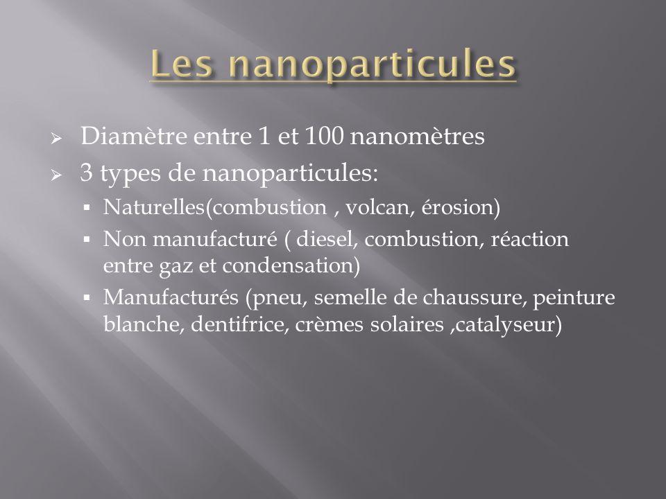 Diamètre entre 1 et 100 nanomètres 3 types de nanoparticules: Naturelles(combustion, volcan, érosion) Non manufacturé ( diesel, combustion, réaction e