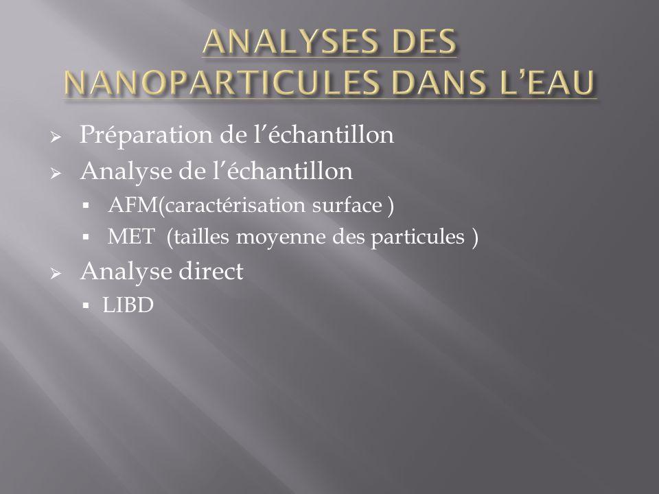 Préparation de léchantillon Analyse de léchantillon AFM(caractérisation surface ) MET (tailles moyenne des particules ) Analyse direct LIBD