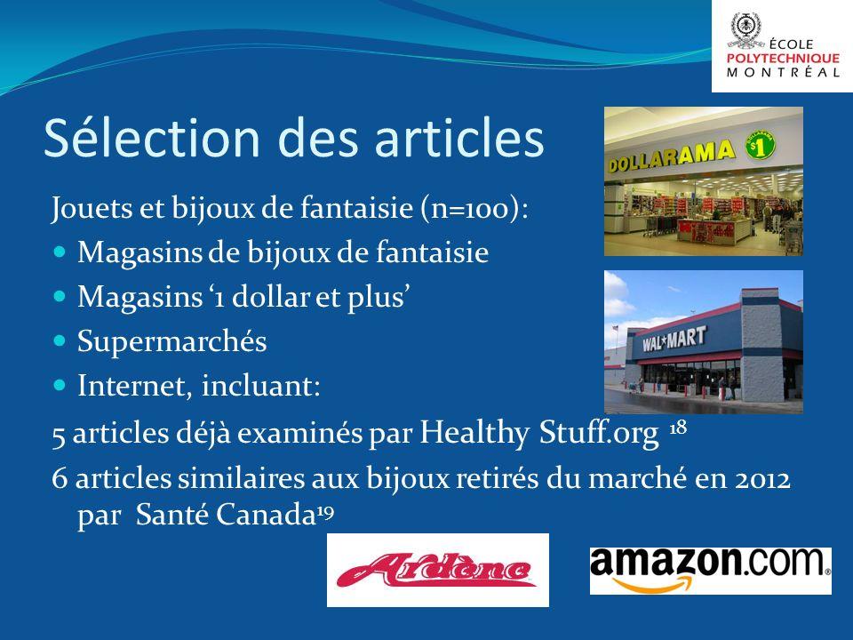 Sélection des articles Jouets et bijoux de fantaisie (n=100): Magasins de bijoux de fantaisie Magasins 1 dollar et plus Supermarchés Internet, incluan