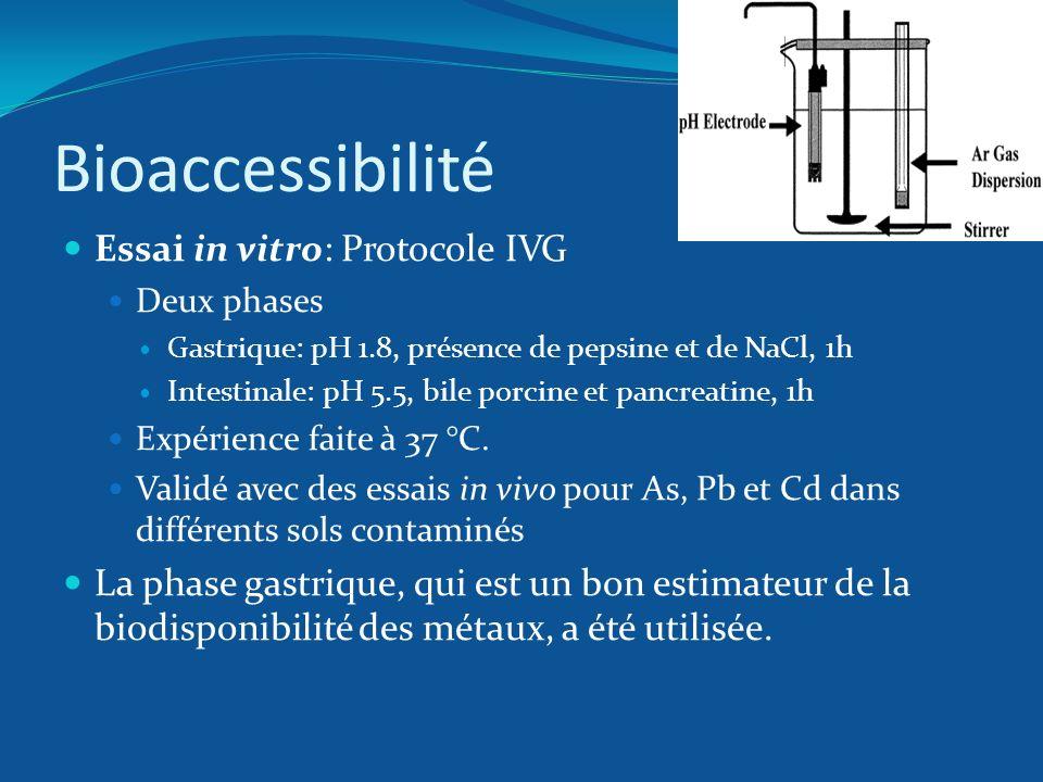 Bioaccessibilité Essai in vitro: Protocole IVG Deux phases Gastrique: pH 1.8, présence de pepsine et de NaCl, 1h Intestinale: pH 5.5, bile porcine et