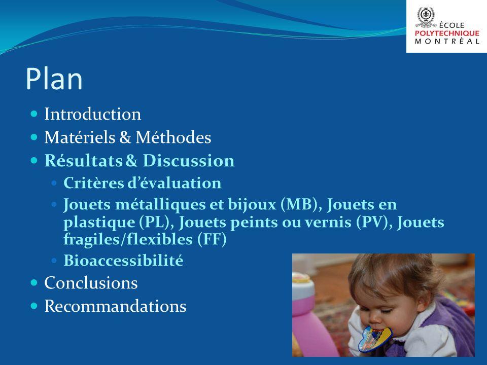 Plan Introduction Matériels & Méthodes Résultats & Discussion Critères dévaluation Jouets métalliques et bijoux (MB), Jouets en plastique (PL), Jouets