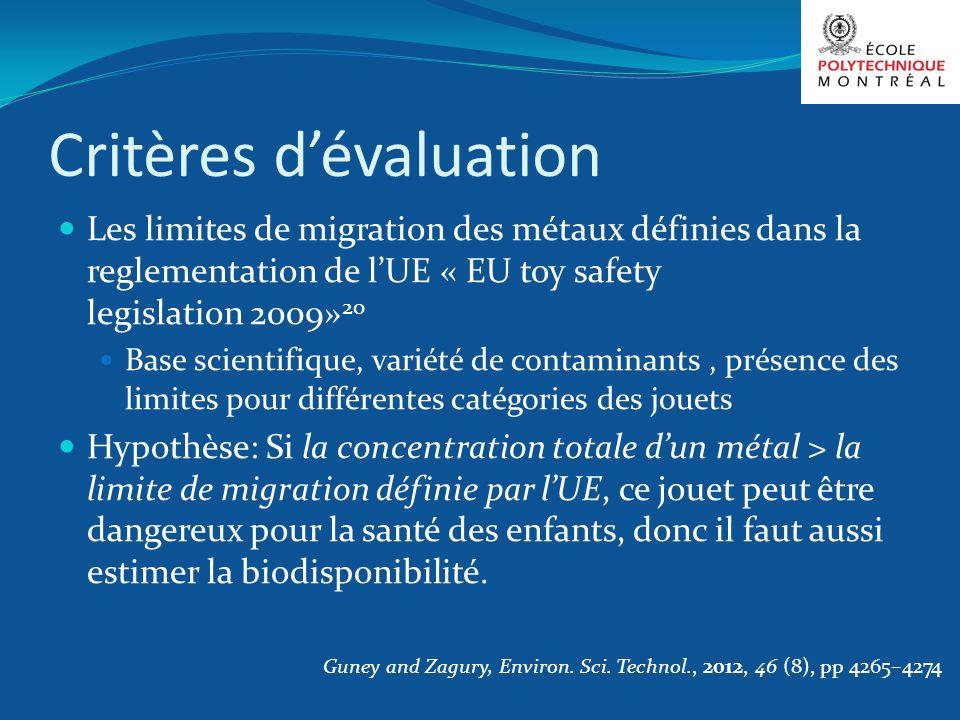 Critères dévaluation Les limites de migration des métaux définies dans la reglementation de lUE « EU toy safety legislation 2009» 20 Base scientifique