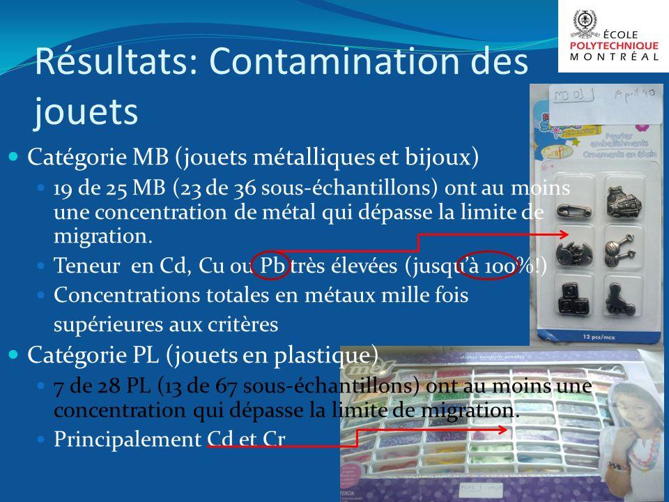 Résultats: Contamination des jouets Catégorie MB (jouets métalliques et bijoux) 19 de 25 MB (23 de 36 sous-échantillons) ont au moins une concentratio