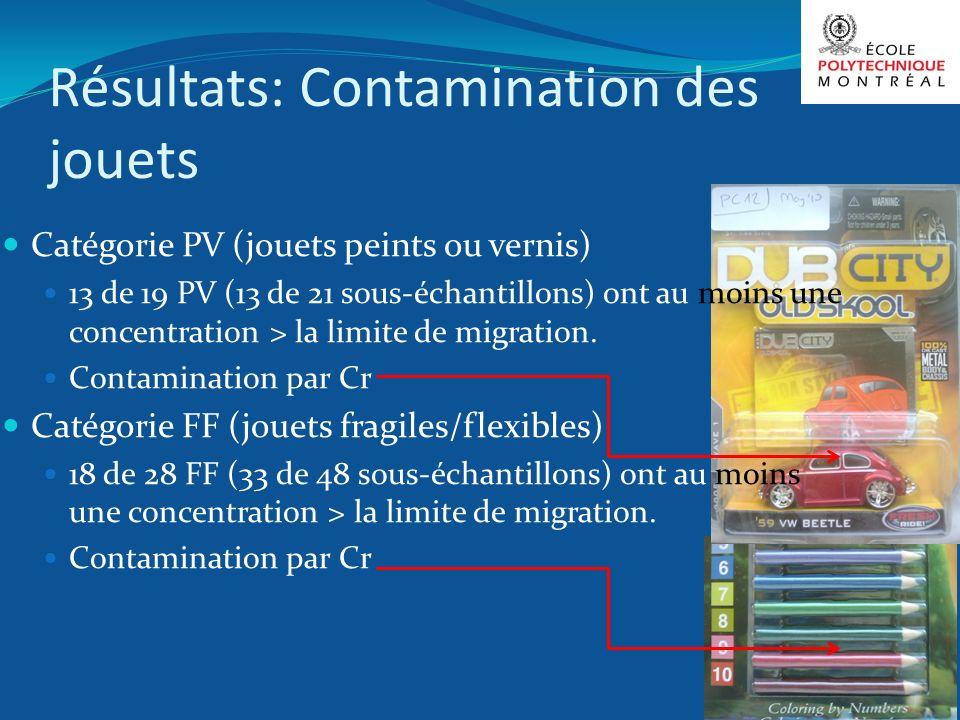 Résultats: Contamination des jouets Catégorie PV (jouets peints ou vernis) 13 de 19 PV (13 de 21 sous-échantillons) ont au moins une concentration > l